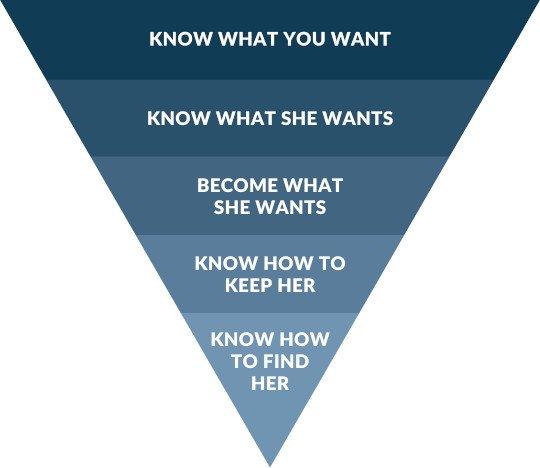 How to Get a Girlfriend - Ideal Girlfriend Pyramid - Coach Melannie Christian Dating Coach For Men
