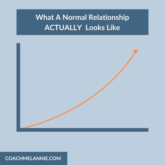 Once You Stop Caring She Starts Chasing Graph 2 - Coach Melannie Christian Dating